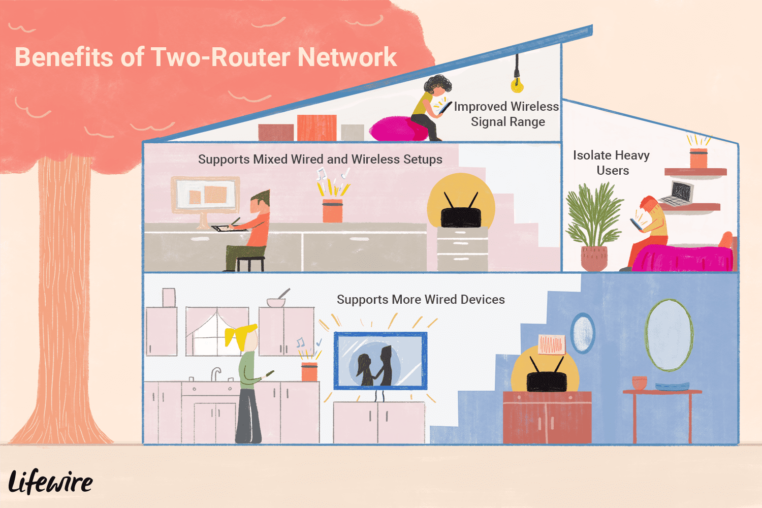 can two routers be used on the same home network 818064 final 5c4a4a9746e0fb000185b55f